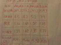 おせっかい屋料理人の中の人が 日本酒を数値で表してみた